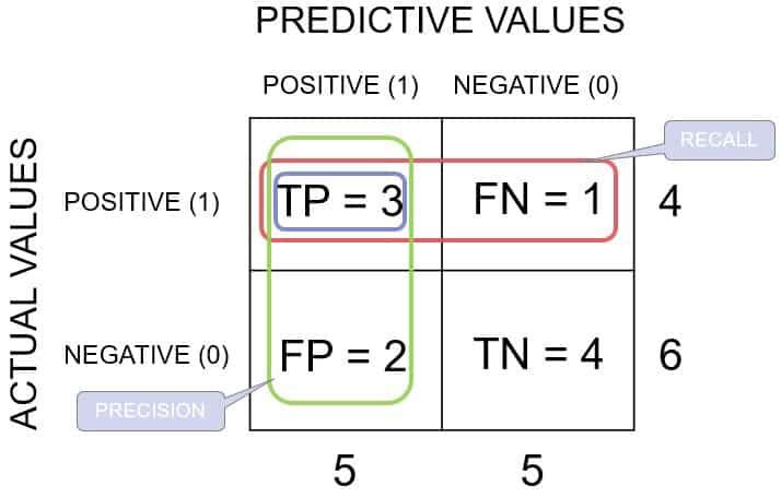 Confusion Matrix breakdown