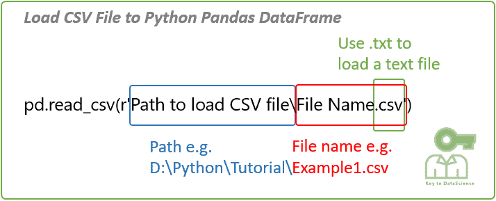 Load csv text file to python pandas dataframe